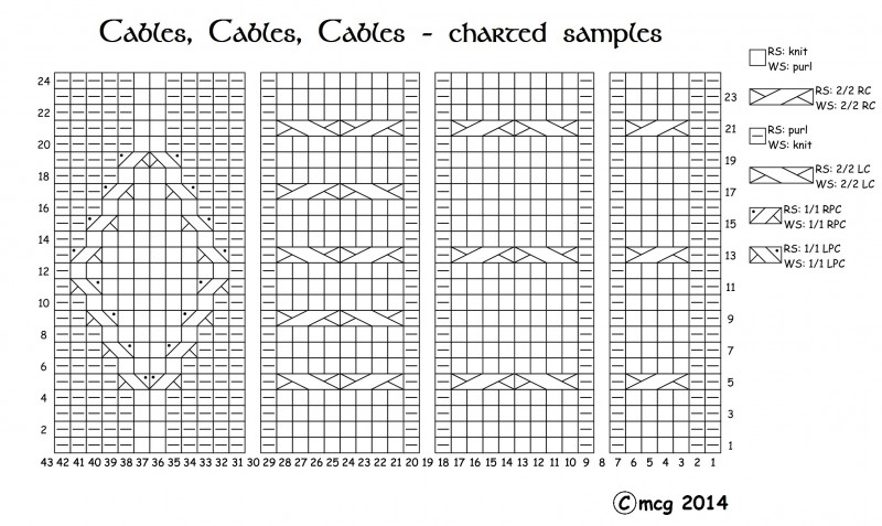 sample cables charted