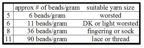 bead sizes