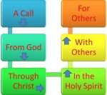 "Nowhere in this flowchart  does it say ""vocation"" means just becoming a priest or religious!"